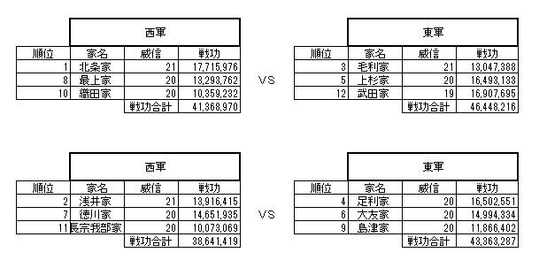 1-4 新合戦1回目