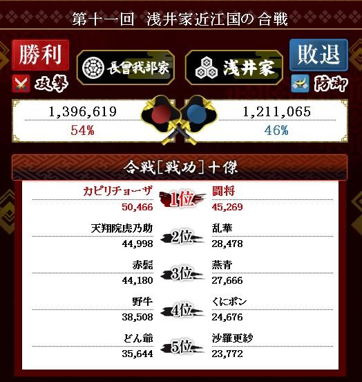 第15戦 結果