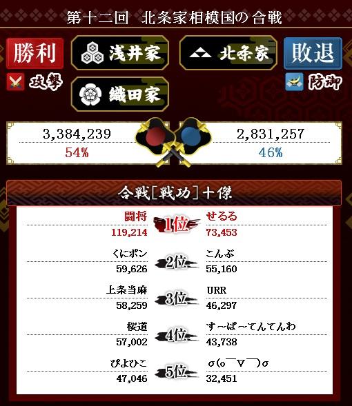 第19戦目 結果