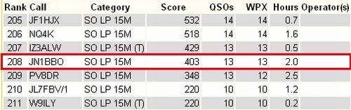 11_CQ WPX Contest SSB結果