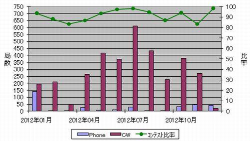 2012_月別交信数