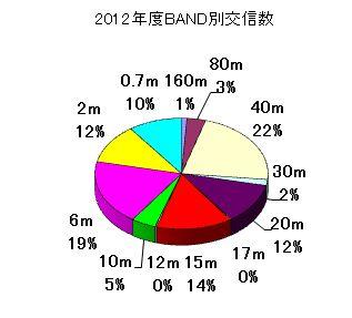 2012_BAND別交信数