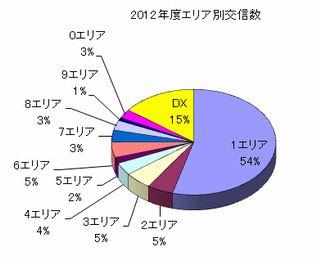 2012_エリア別交信数