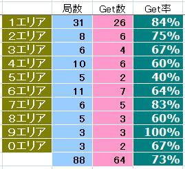 2012_記念局交信率