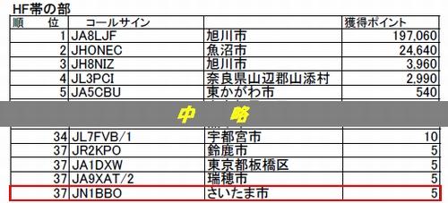 12_オール旭川コンテスト結果