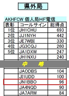 13_長崎県コンテスト結果