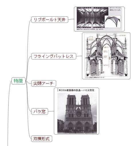 ゴシック建築の特徴