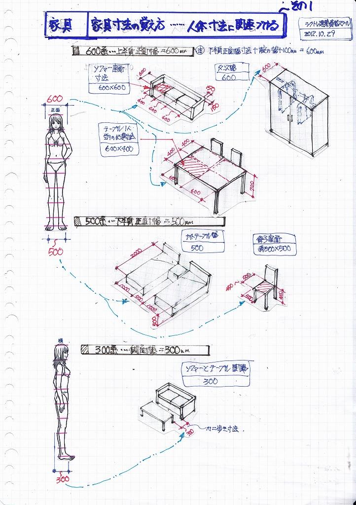 家具・動線の覚え方(基本)