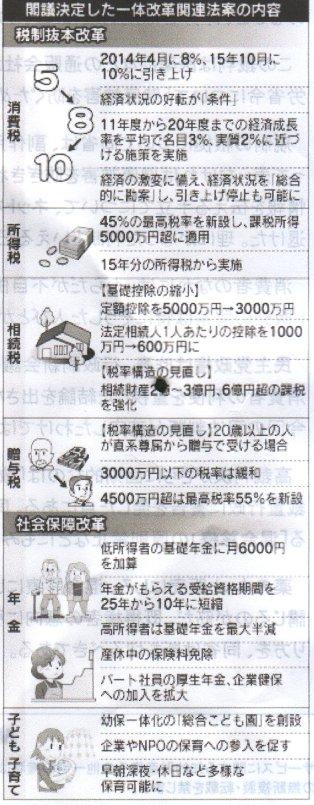 社会保障と税の一体改革詳細(日経)
