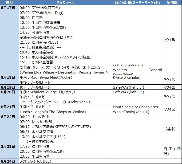 行程2012夏