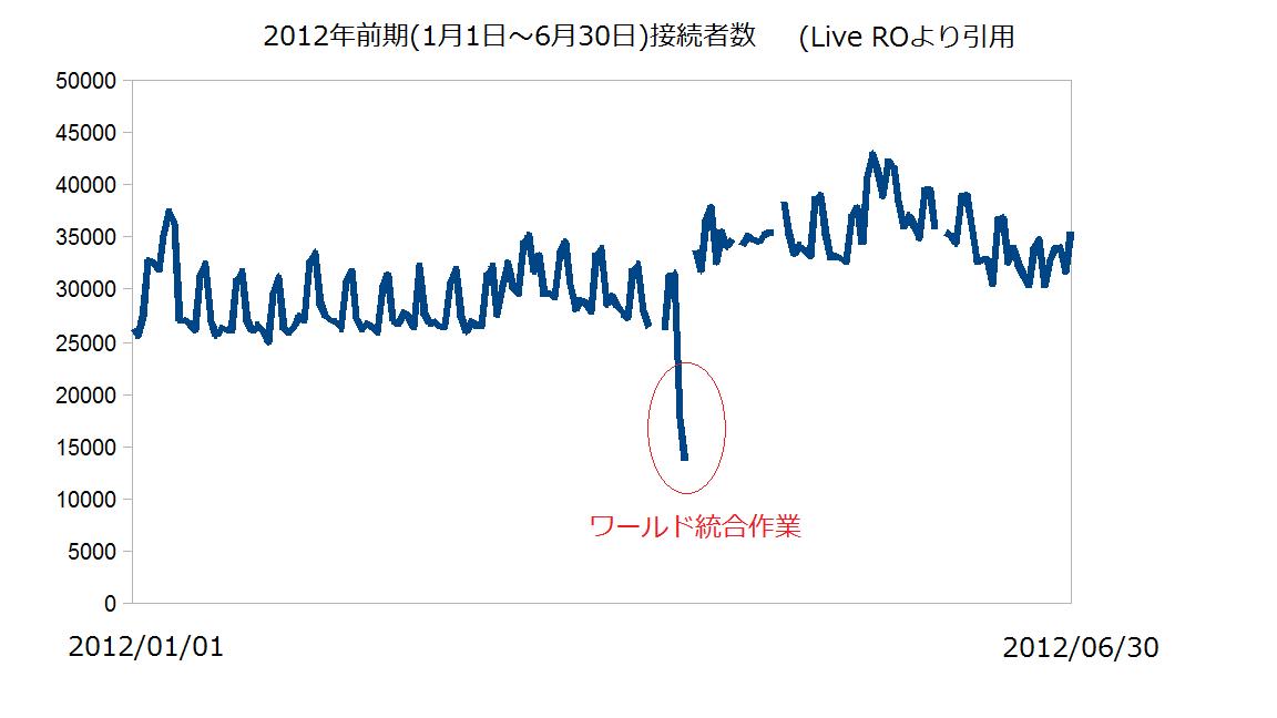 2012年前期グラフ