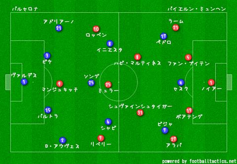 CL_Barcelona_vs_Bayern.png
