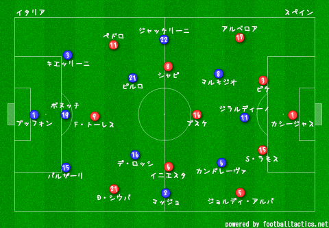 Confeds_2013_Italy_vs_Spain_re_2.png