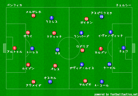 EL_2012-13_Final_Benfica_vs_Chelsea.png