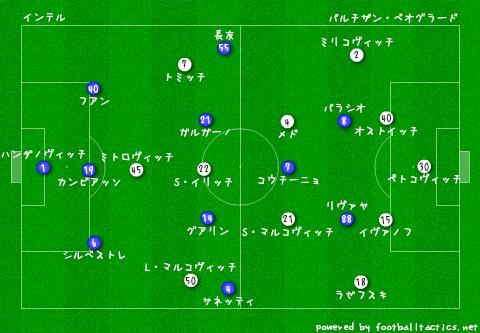 EL_Inter_vs_Partizan_pre.png