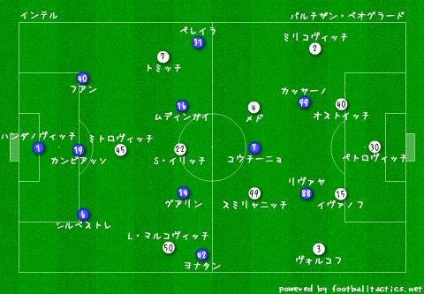 EL_Inter_vs_Partizan_re.png