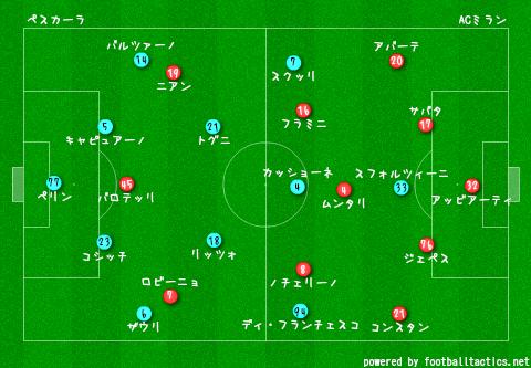 Pescara_vs_AC_Milan_re.png