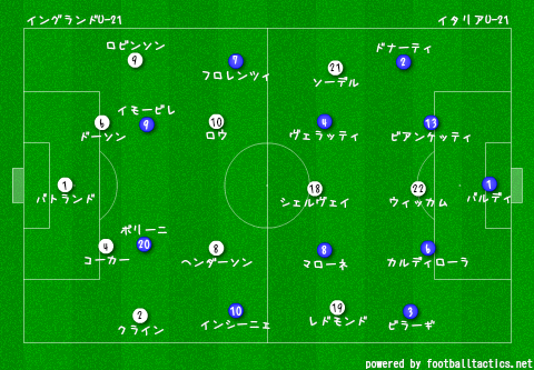 U-21_EURO_2013_England_vs_Italy_re.png