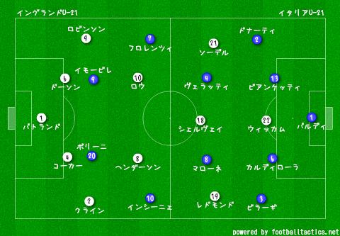 U-21_EURO_2013_England_vs_Italy_re.png