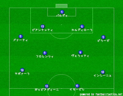 U-21_EURO_2013_Italy_squad_vs_Israel.png