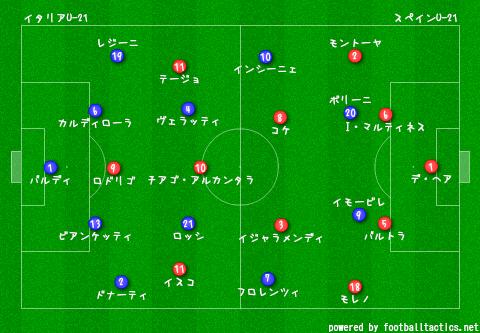 U-21_EURO_2013_Italy_vs_Spain_pre_2.png