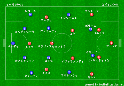U-21_EURO_2013_Italy_vs_Spain_re.png