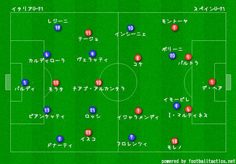 U-21_EURO_2013_Italy_vs_Spain_re.png
