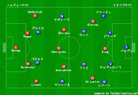 U-21_EURO_2013_Norway_vs_Italy_re.png