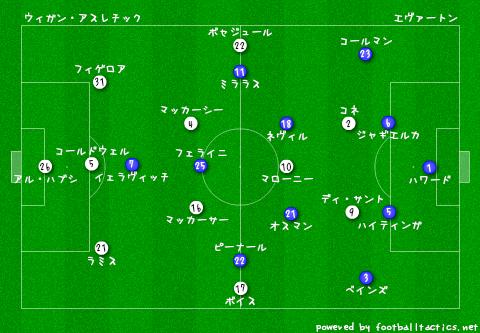 Wigan_vs_Everton_pre.png