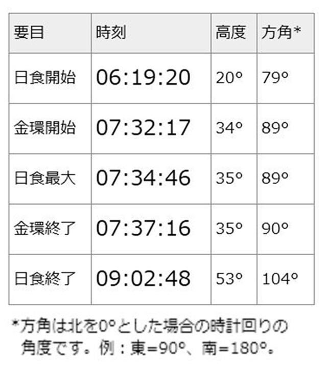 640浦和区金環日食の時間1