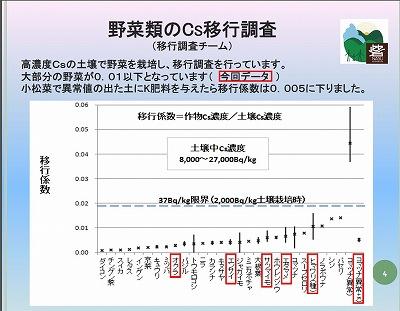 20121205 移行係数(NPO法人那須希望の砦)