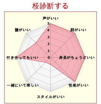 桜診断する