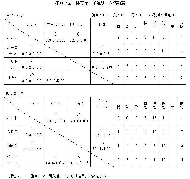 予選リーグ戦績表