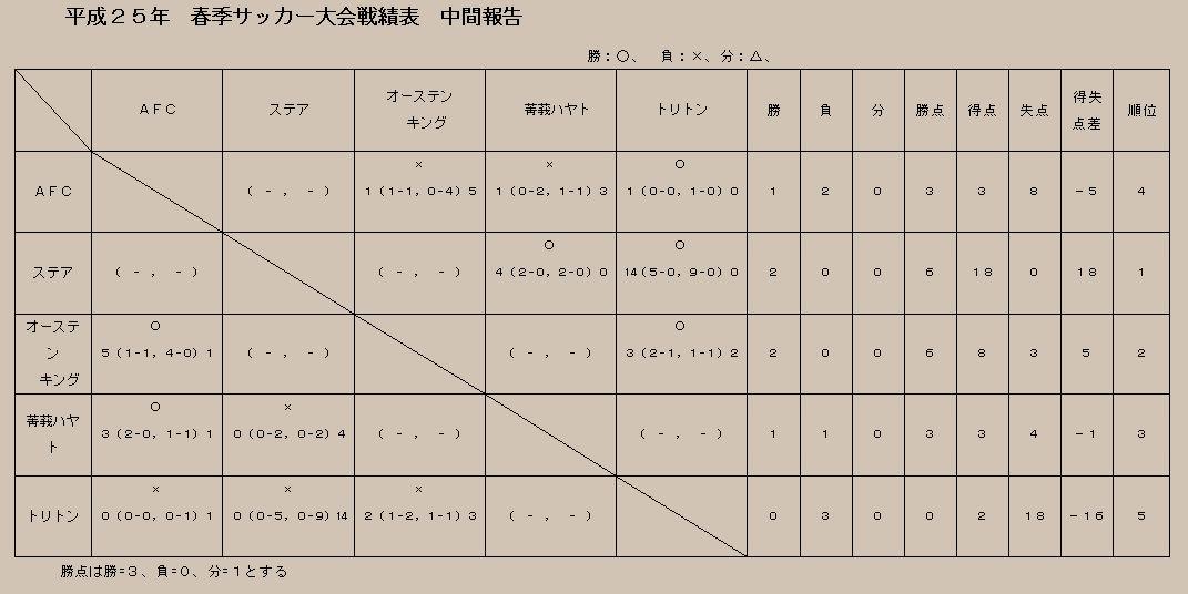 戦績表中間