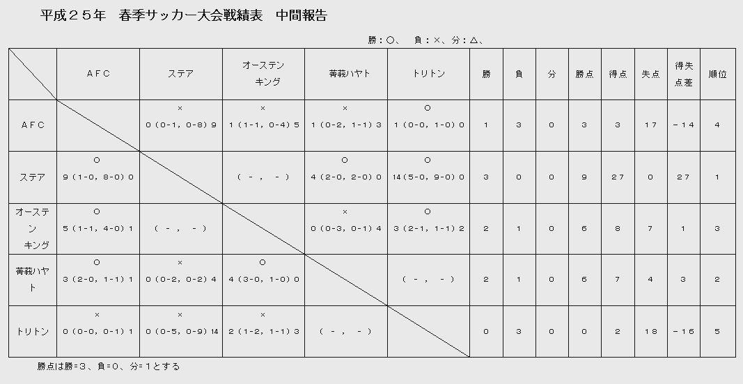 戦績表中間2