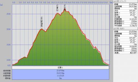 1207白山標高グラフ