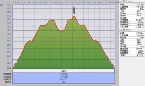 1210白山標高グラフ