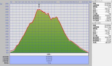 1010別山標高グラフ