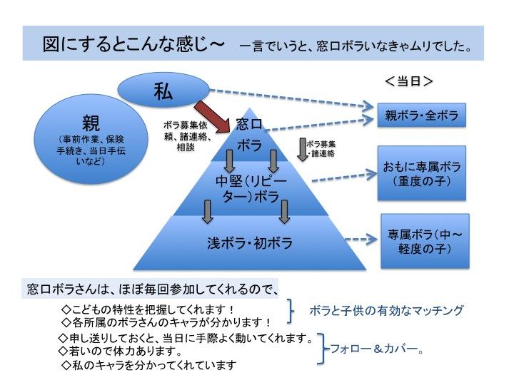ST活動の図