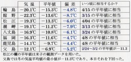 2012年5月11日09時の500hPa面の観測気温