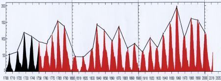 過去312年間の黒点数の推移