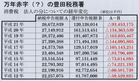 豊田税務署の消費税の税収と還付