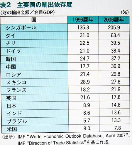 輸出依存度の国際比較