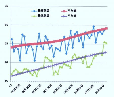 特別地域気象観測所「洲本」の6月7月の気温推移