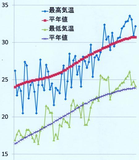 特別地域気象観測所「洲本」の気温変化 2012年6月1日~8月2日