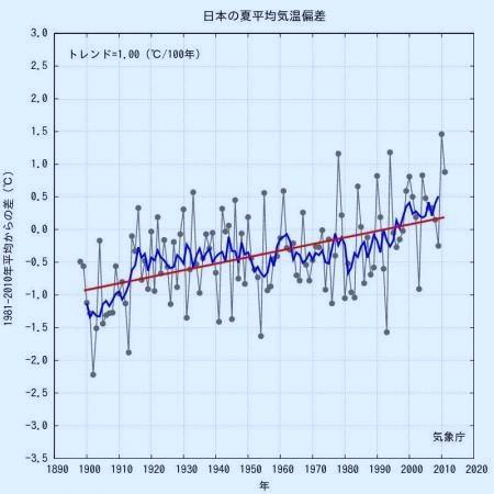 日本の夏(6月~8月)の平均気温の平年値からの偏差