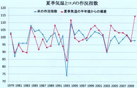 夏期平均気温の平年値からの偏差と、コメの作況指数との関係