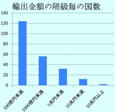輸出金額の階級ごとの国数