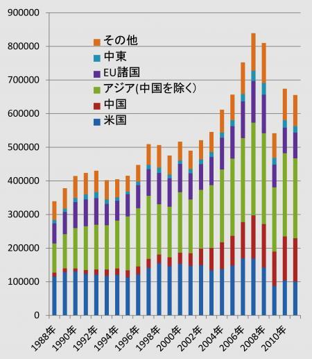 輸出の推移のグラフ