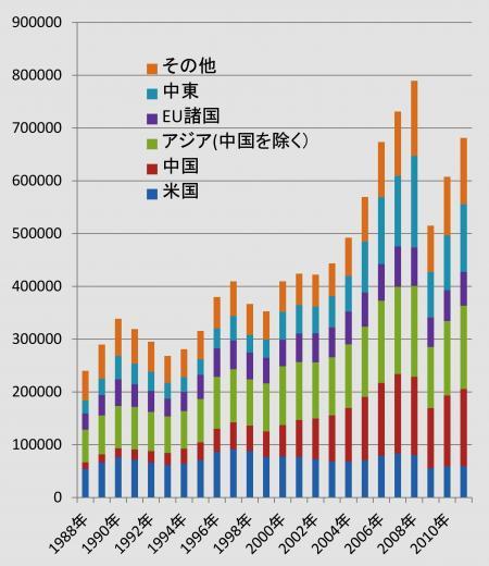 輸入の推移のグラフ